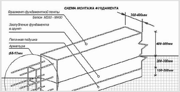 Расчет и проектирование фундаментов по СНиП 3