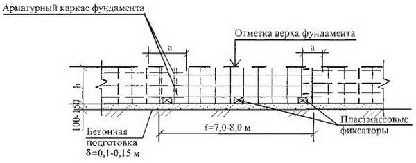 Расчет и проектирование фундаментов по СНиП 4
