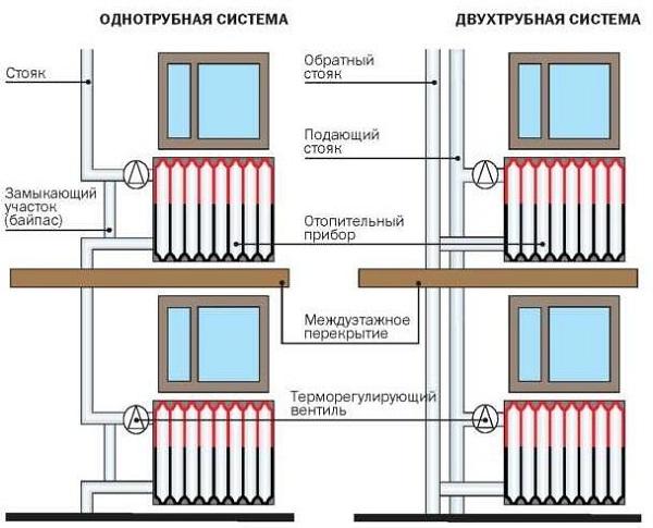 Схема отопления многоэтажного дома 4