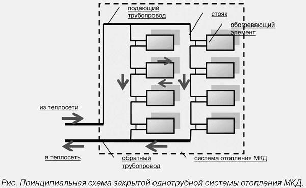 Схема отопления многоэтажного