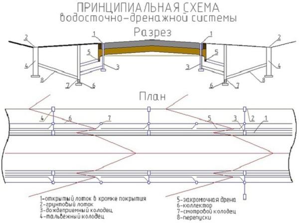 Устройство ливневой канализации по СНиП 2