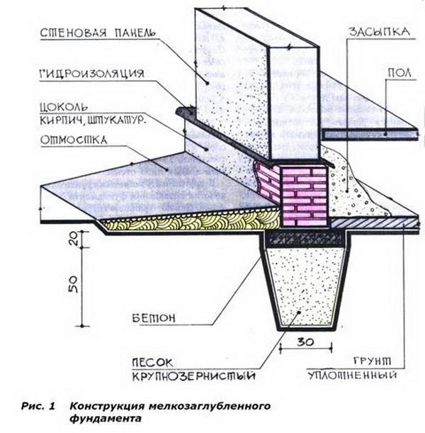 Утепление цоколя, ростверка и отмостки фундамента 5