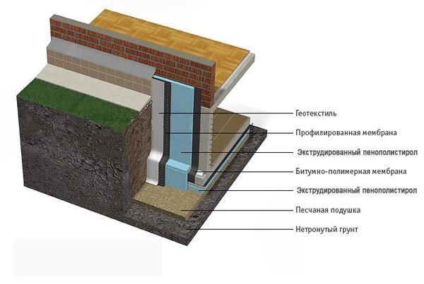 Утепление фундамента дома пенополистиролом - пирог утепления 2