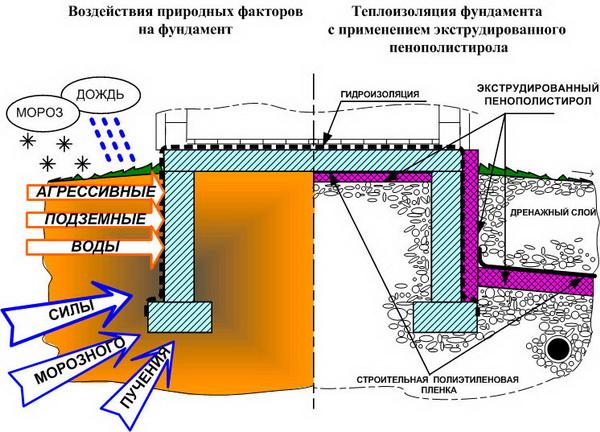 Утепление фундамента дома пенополистиролом - пирог утепления 3