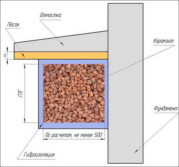 Утепление фундамента дома пенополистиролом - пирог утепления 5