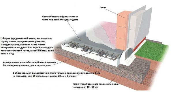Утепление и гидроизоляция плитного фундамента по СНиП 2