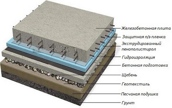 Утепление и гидроизоляция плитного фундамента по СНиП 4