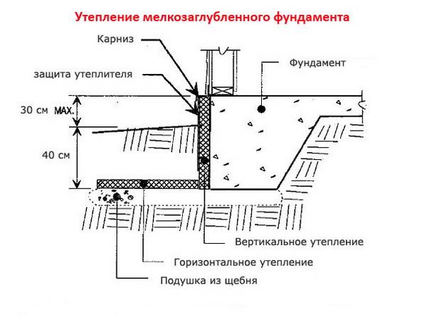 Утепление ленточных малозаглубленных фундаментов по СНиП 2