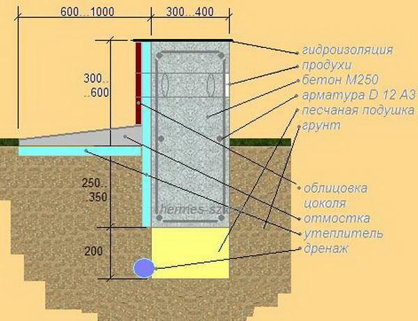 Утепление ленточных малозаглубленных фундаментов по СНиП 3
