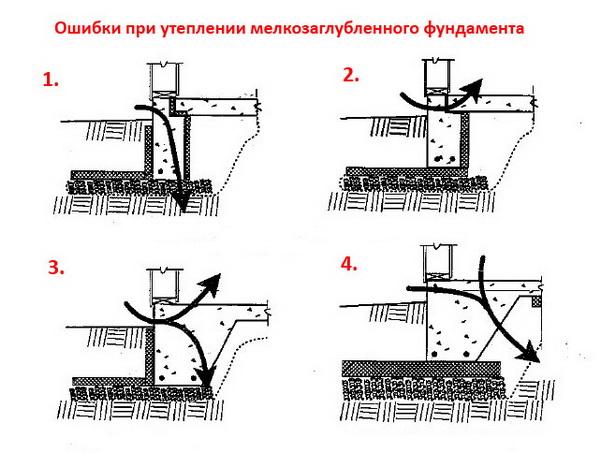 Утепление ленточных малозаглубленных фундаментов по СНиП 4