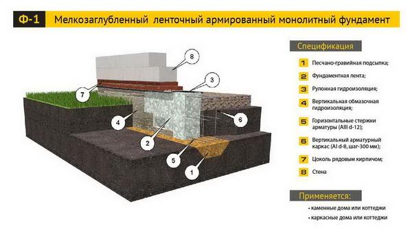 Утепление ленточных малозаглубленных фундаментов по СНиП 5