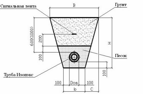 Утепление трубопроводов по СНиП 3