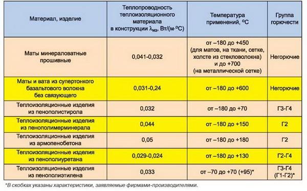 Утепление трубопроводов по СНиП 5