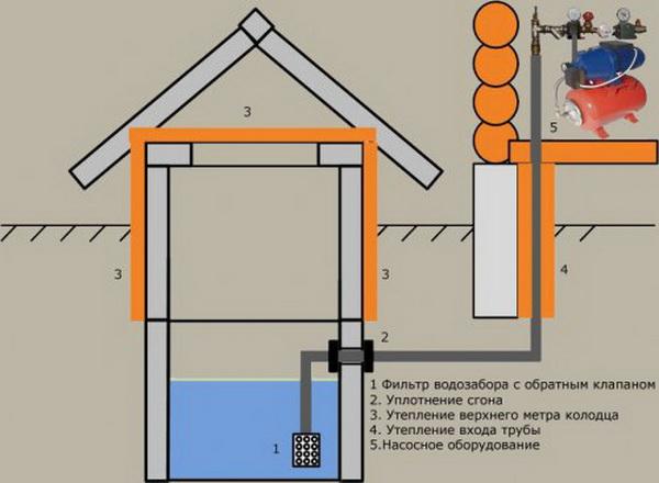 Как утеплить водопроводную магистраль от дома до бани 2