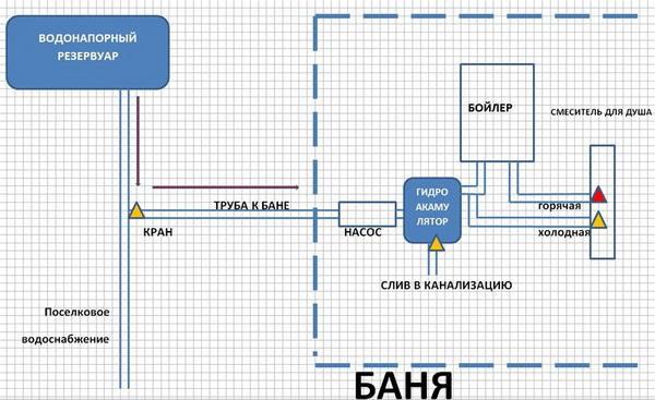 Как утеплить водопроводную магистраль от дома до бани 4