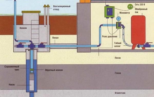 Как утеплить водопровод внутри частного дома 3