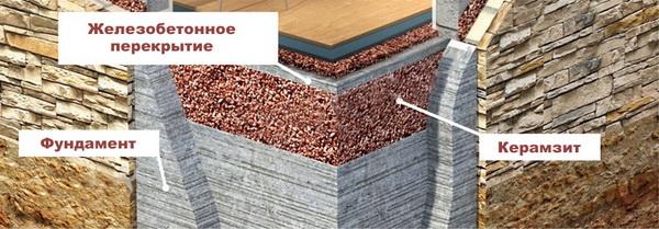 Доступные способы внутреннего утепления фундаментов домов 3