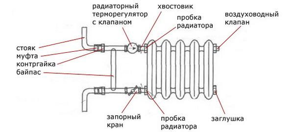 Батареи отопления какие лучше выбрать для отопления частного дома 2