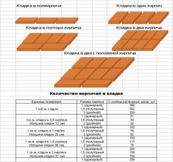 Калькулятор кирпичной кладки - считаем смету на возведение стен дома 4