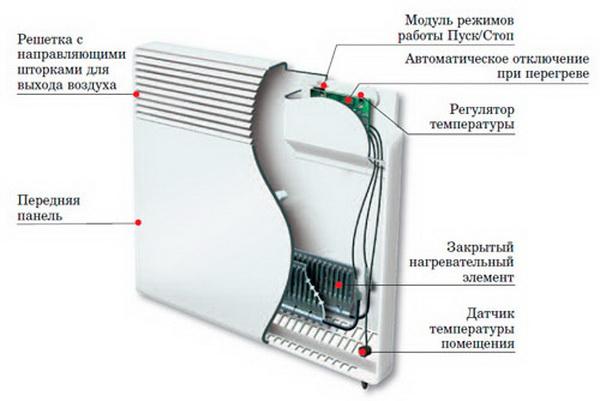Электрические конвекторы отопления - цена и технические характеристики 2