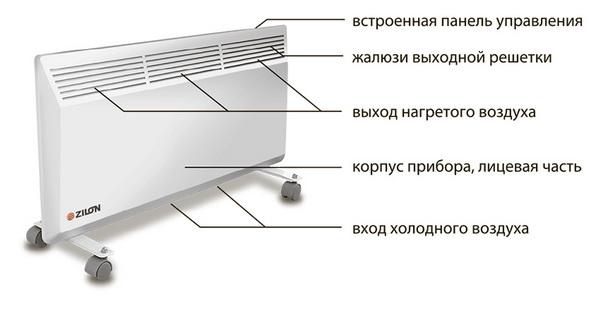 Электрические конвекторы отопления - цена и технические характеристики 3