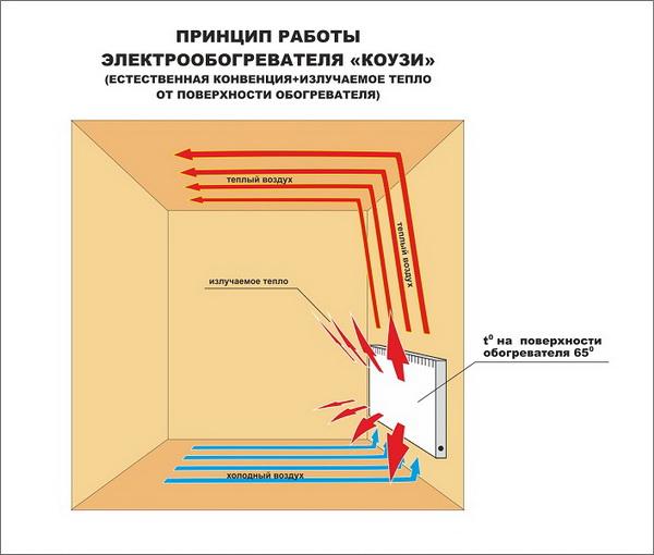 Электрические конвекторы отопления - цена и технические характеристики 4