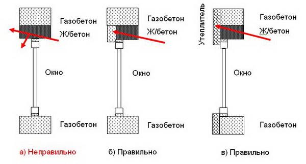 Сколько газобетонных блоков в кубе - реалии поставки для частной стройки 3