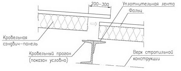 Кровельные сэндвич панели - технические характеристики панелей 4