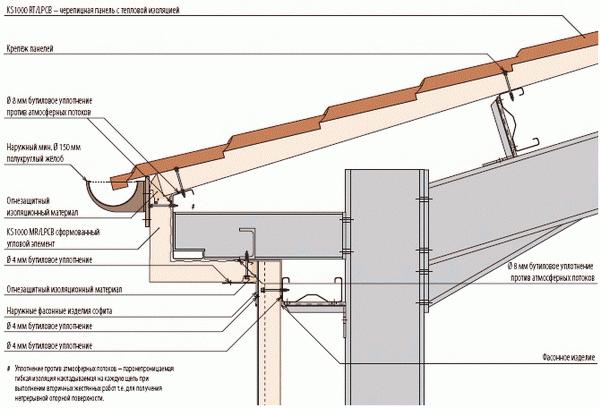 Кровельные сэндвич панели - технические характеристики панелей 5