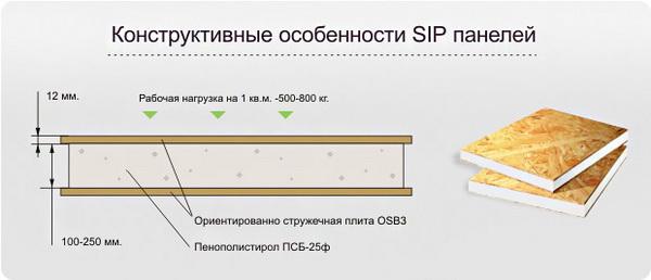 Простое оборудование для производства СИП панелей своими руками 3