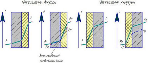 Паропроницаемость материалов - таблица и показатели паропроницаемости строительных материалов 4