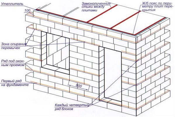 Производство пеноблоков в домашних условиях - технология и оборудование 2