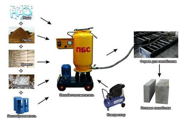 Производство пеноблоков в домашних условиях - технология и оборудование 3