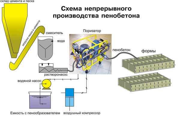 Производство пеноблоков оборудование своими руками