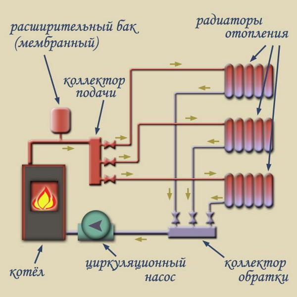 Распределительная гребенка системы отопления - как работает лучевая разводка системы отопления в доме 2
