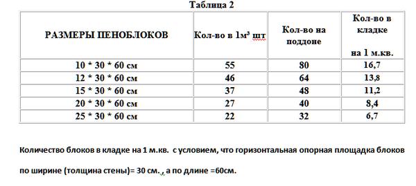 Размер пеноблока - стандарт и нестандарт для частной стройки 3