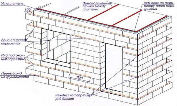 Размер пеноблока - стандарт и нестандарт для частной стройки 5
