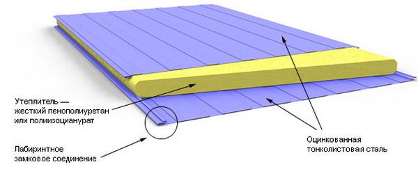 Сэндвич панели - вес, размеры, характеристики панелей 2