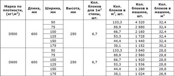 Оптимальная стоимость пеноблоков за куб материала 3