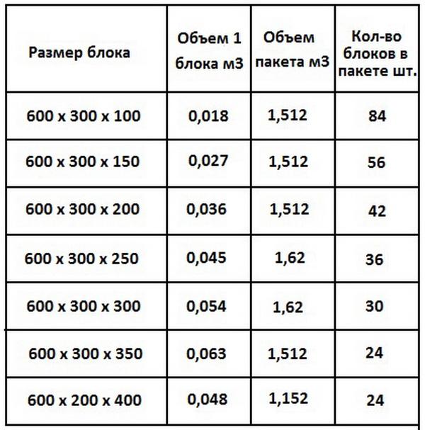 Автоклавный газобетон - размеры и характеристики блоков 4
