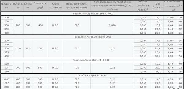 Заводские газобетонные блоки - технические характеристики 2