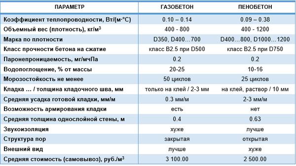 Чем отличается пеноблок от газоблока - простое объяснение 4