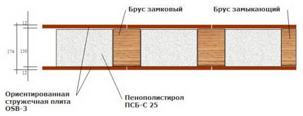 Плита ОСП 3 - характеристики и особенности монтажа листового материала 5