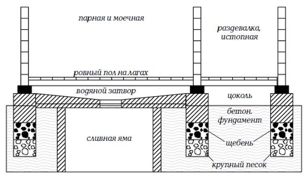 Как залить пол в бане со сливом – делаем бетонные полы 3