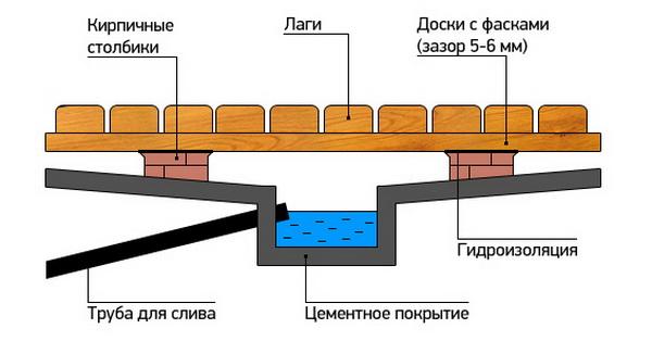 Как залить пол в бане со сливом – делаем бетонные полы 4
