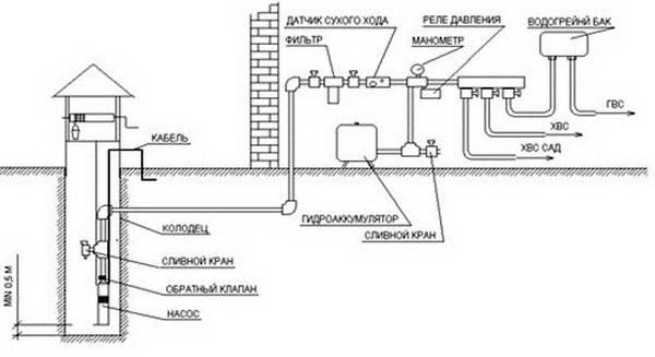 Схема водоснабжения загородного дома своими руками