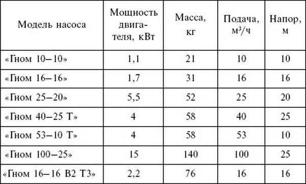 Подбор насоса для водоснабжения частного дома – таблицы и схемы 4