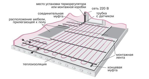 Теплые электрические полы – выбор, схема, монтаж, регулировка 3