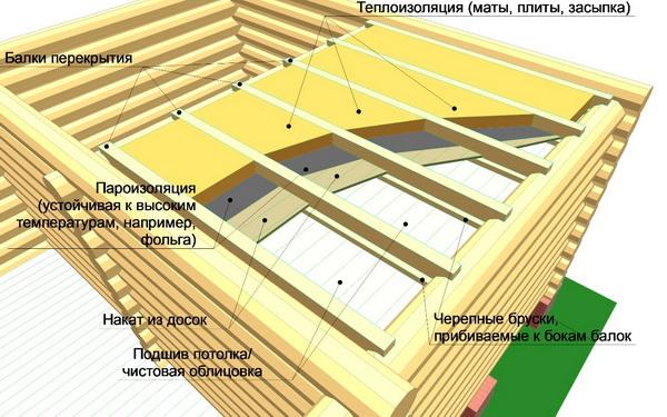 Эффективное утепление бани изнутри - схема и правильные материалы 2
