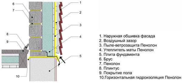 Эффективное утепление бани изнутри - схема и правильные материалы 5